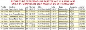Cuadro RECORDS SEGUNDA JORNADA MASTER